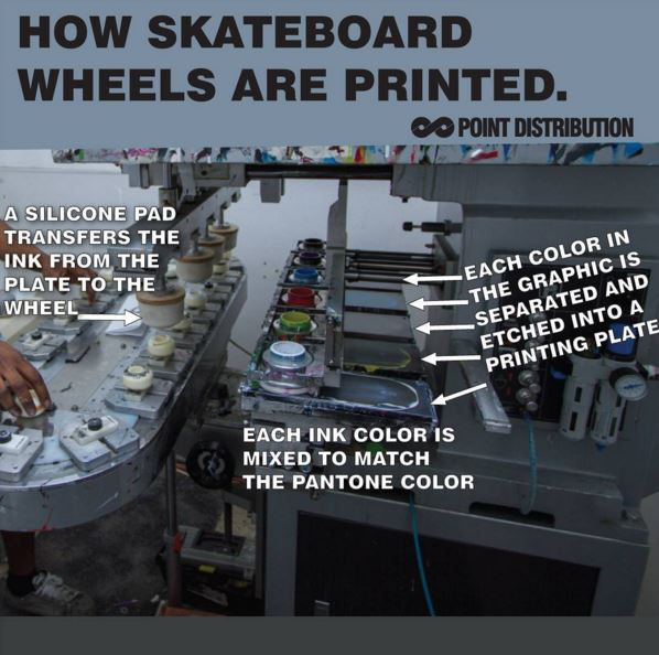 How-Skateboard-Wheels-Are-Printed